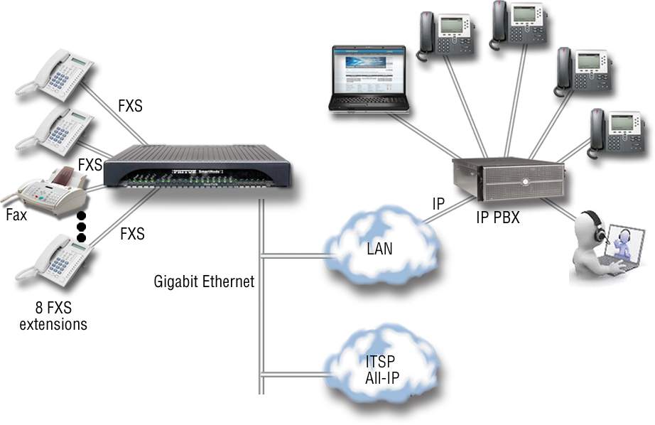 Drawing shows a VoIP media gateway interconnecting FXS phones and a FAX machine with enterprise IP LAN