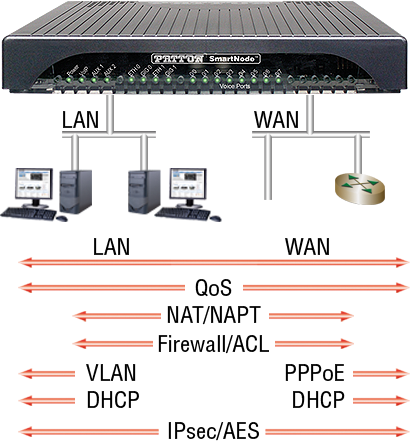 VoIP Routers from Patton | SmartNode Brand  Made in USA