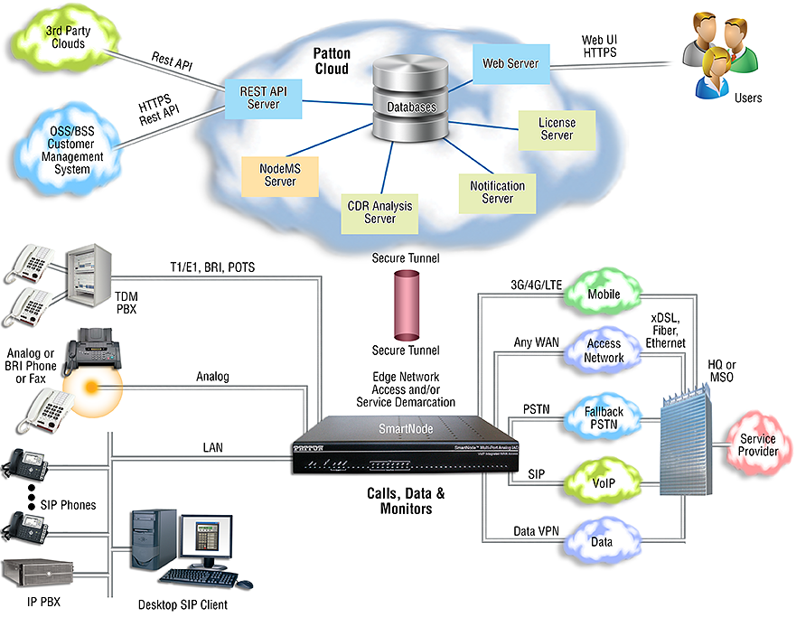 Patton - Fax & Modem over IP Solutions