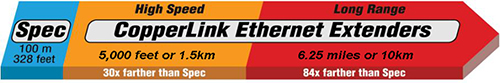 CopperLink Ethernet Extenders - High Speed - Long Range