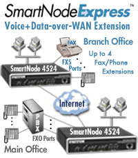 SmartNode-Express Campus Voice-over-Ethernet Application