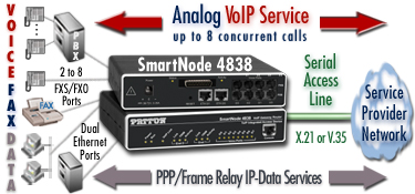 Analog VoIP Service with SmartNode Model 4830 - Voice/Fax/Data - up to 8 concurrent calls from FXS/FXO phone gear over X.21 or V.35 serial access lines.