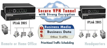 Diagram showing Secure VPN tunnel through the Internet with QoS for prioritized traffic