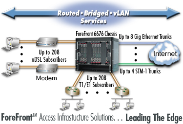 Routed, Bridged & vLAN Services - ForeFront IpDSLAM supports up to 176 G.SHDSL subscribers plus up to 176 T1/E1 subscribers plus up to 6 gig-Ethernet and 2 STM-1 trunks in a 9U chassis.