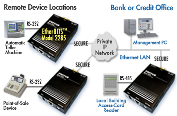 Diagram showing secure IP connections from bank or credit office to ATM, POS, and Access-Card reader devices via 3 EtherBITS Model 2285.