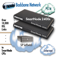 RealityCheck. SmartNode VoIP Powers inode Converged Voice & Data Service for ISDN Business Subscribers.