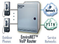 Image of Patton's rugged EnviroNET VOIP router connected to outdoor phones,                        IP and PSTN service networks.