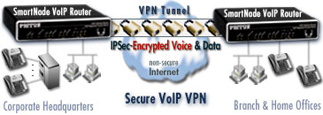 Drawing shows VPN tunnel between two SmartNodes carrying encrypted voice and data between converged headquarters and branch-office networks.