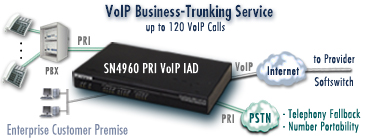 Drawing shows SmartNode 4960 PRI VoIP IAD delivering VoIP business-trunking service to an enterprise                       customer premise.