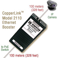 Photo shows CopperLink Model 2110 extending PoE 200 meters to an IP Camera