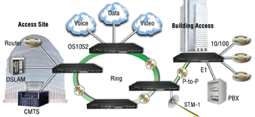Drawing shows OnSite S10 in SDH ring delivering voice, data and video service