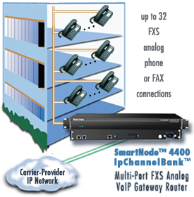 drawing shows SmartNode 4400 IpChannelBank with 32 FXS phone connections to multi-dwelling unit (MDU)