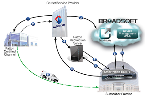 auto-provisioning flow diagram