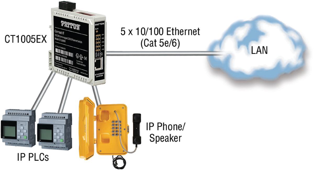 Ejemplo aplicación CT1005EX