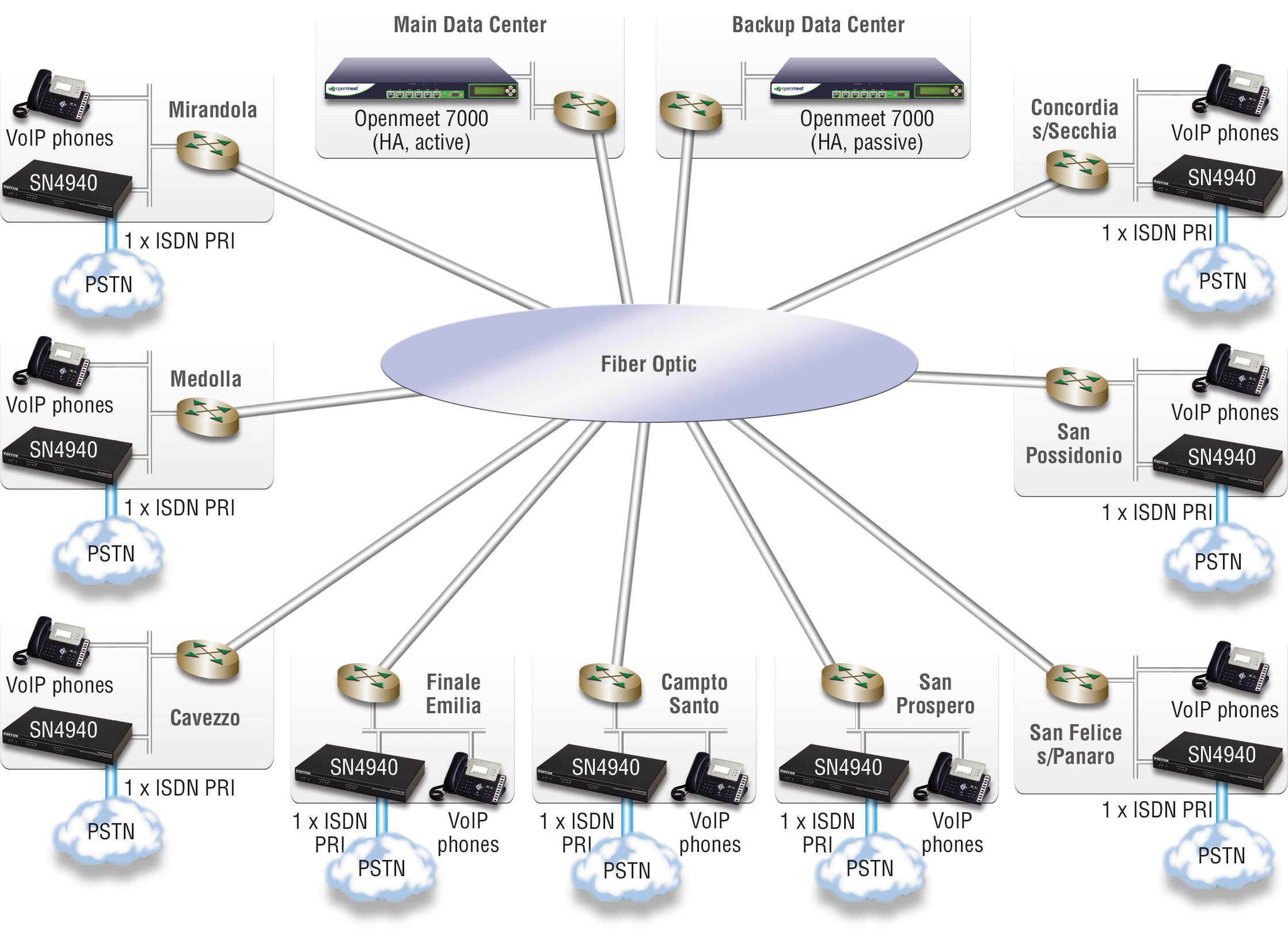 Drawing of Modenesi VoIP Network