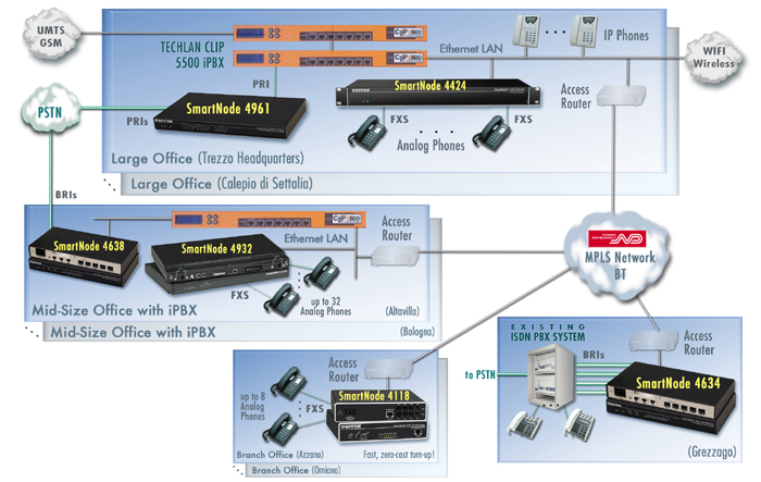 Drawing of Converged -IP Network Solution for Norbert Dentressangle