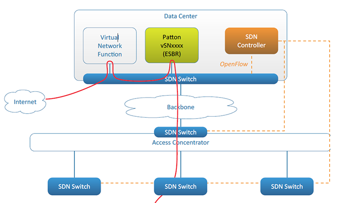 SDN applicatino drawing