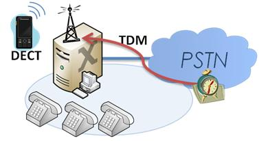 The new high precision clock smartnode models patton voip news pbx clocked by the isdn network ccuart Images